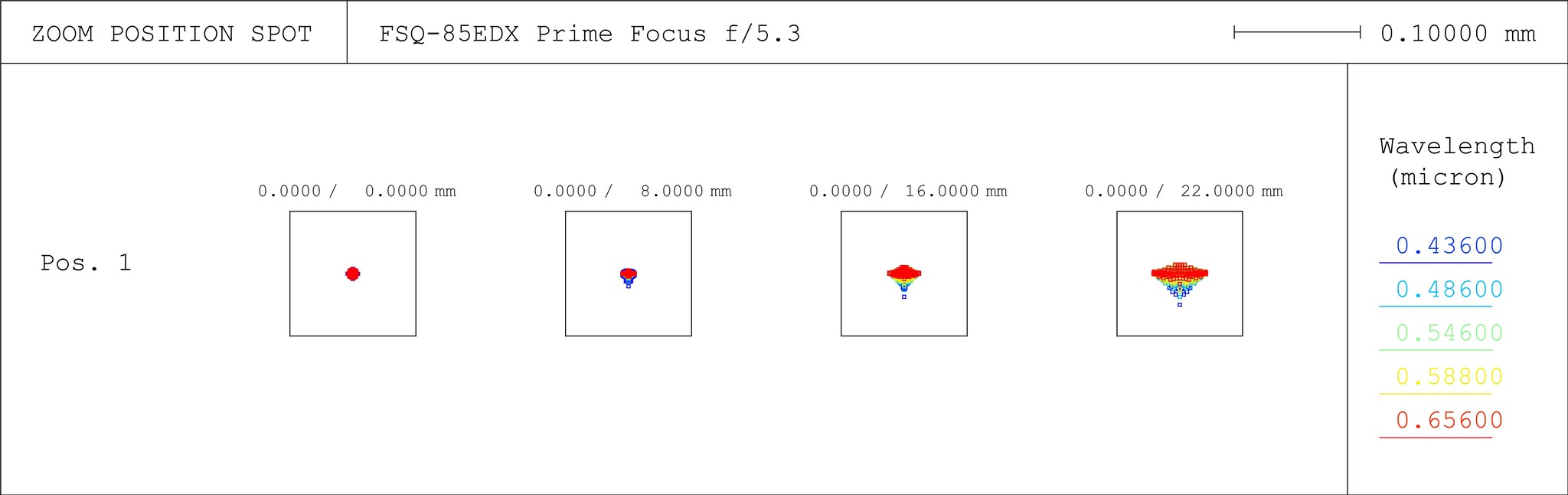 FSQ-85EDX f/5.3 Spot Diagram