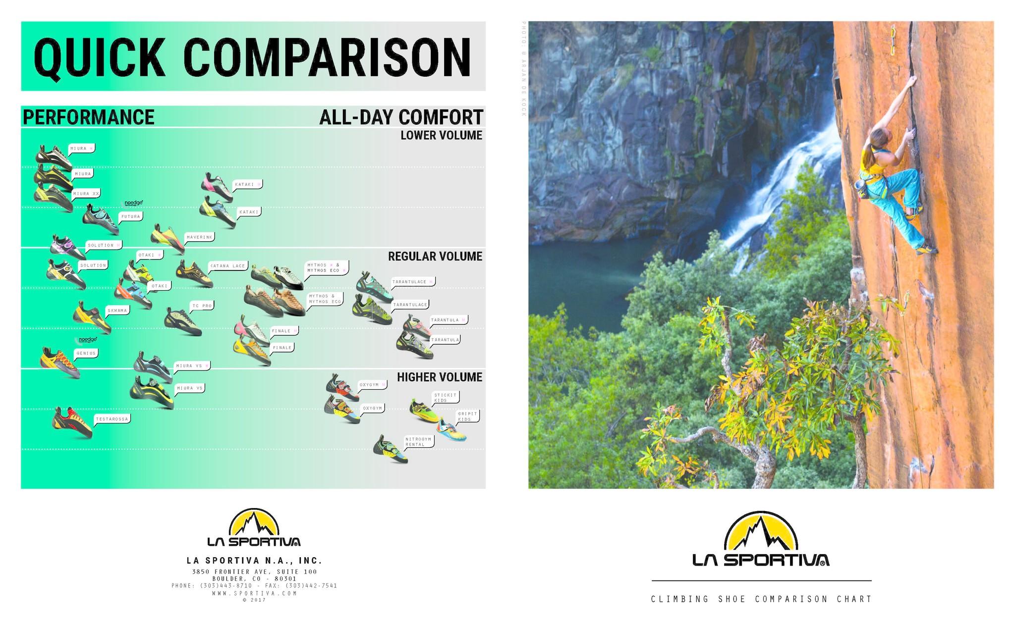 8a59fcccc6 View La Sportiva Climbing Shoe Quick Comparison Graph