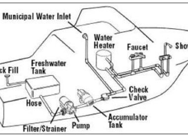 Water System Pumps Electric
