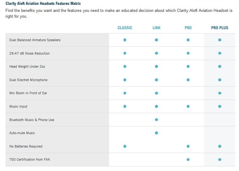 ad24921b805 Clarity Aloft Pro Plus Headset Non Bluetooth (TSO approved)