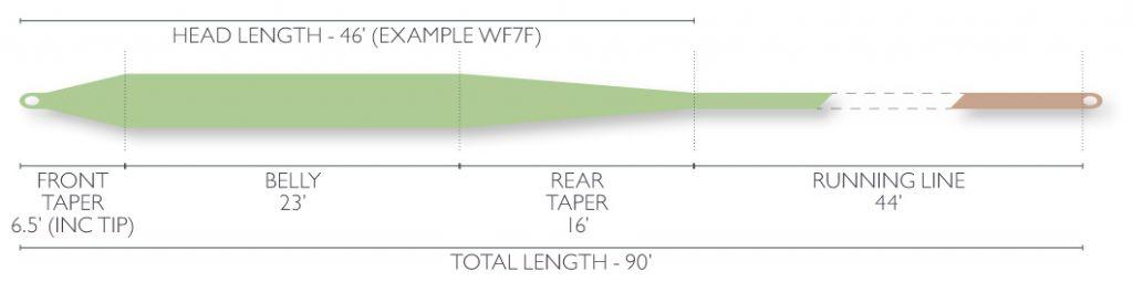 Airflo Airflo Super-Dri Bomber Fly Line