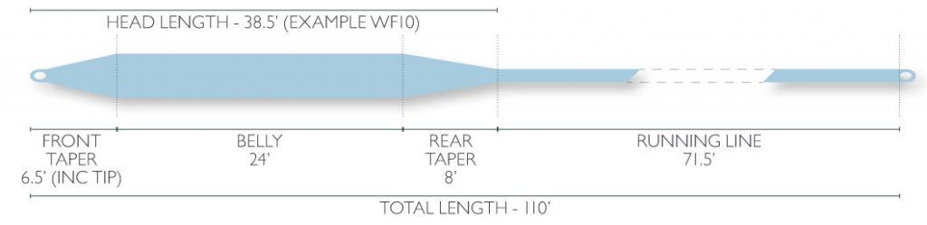 Airflo Airflo Super-Dri Tropical Tarpon Fly Line