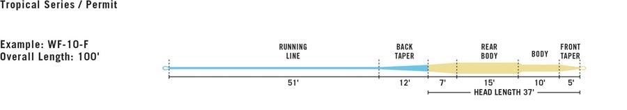 Rio Rio Permit Line