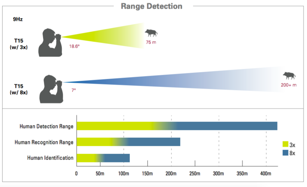 T15 Range Detection