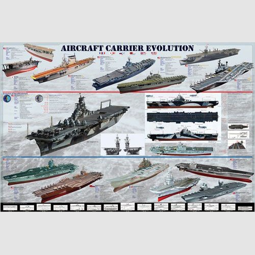 Poster - Aircraft Carrier Evolution