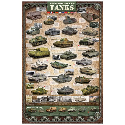 Poster - History of Tanks
