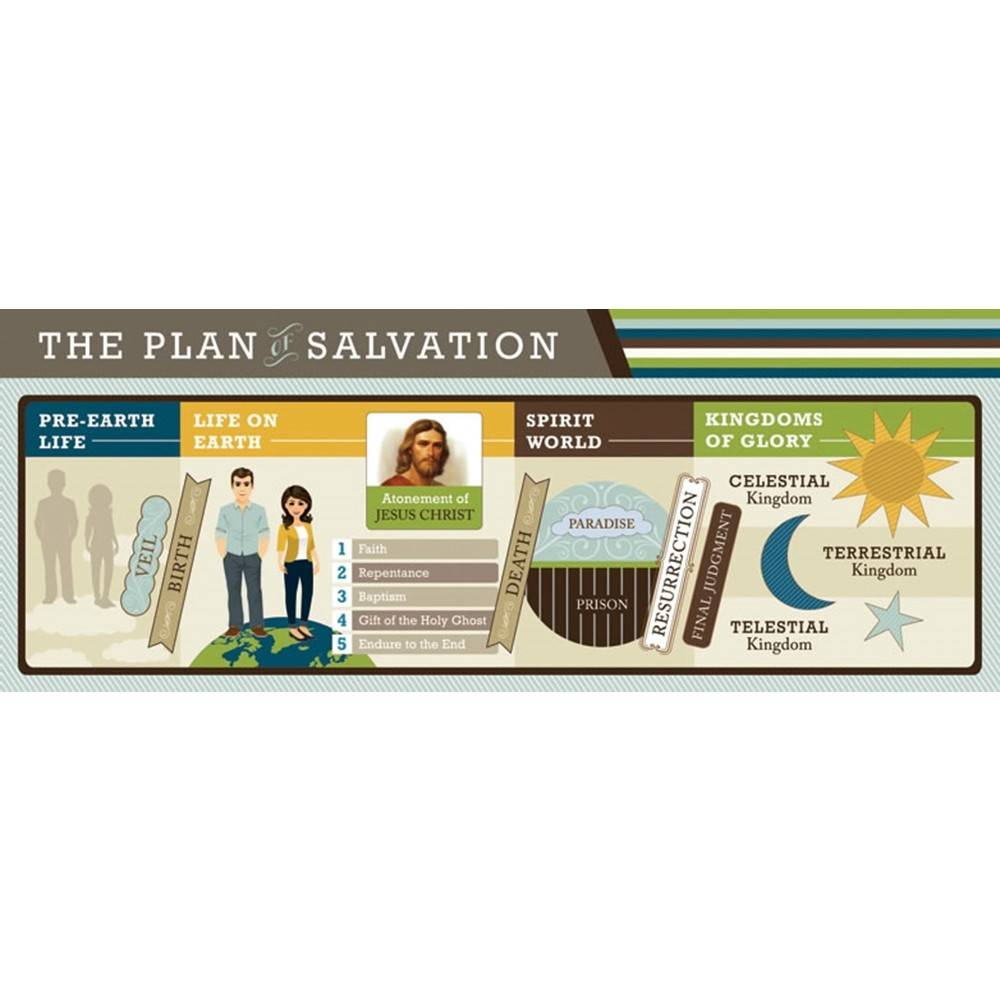 Plan of Salvation Bookmark (English)