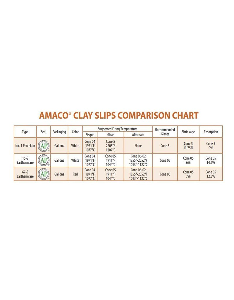 Amaco, Inc. White Casting Slip No.15 Gallon