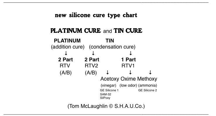 SAM 32 Silicone Art Medium and Adhesive 3oz Tube