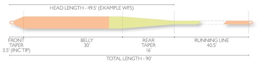 Airflo Airflo Super-DRI Nymph/Indicator