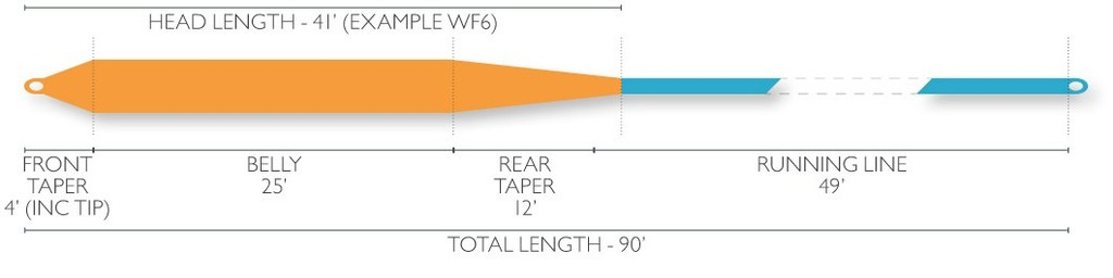 Airflo Airflo Super-DRI Bass/Muskie