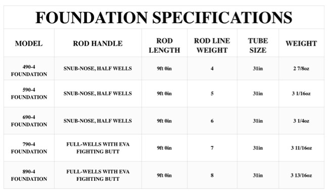 Foundation rod Specs