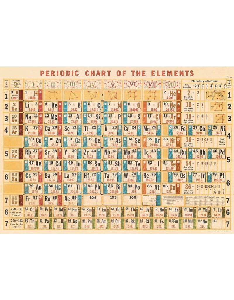 Cavallini Periodic Chart Wrap