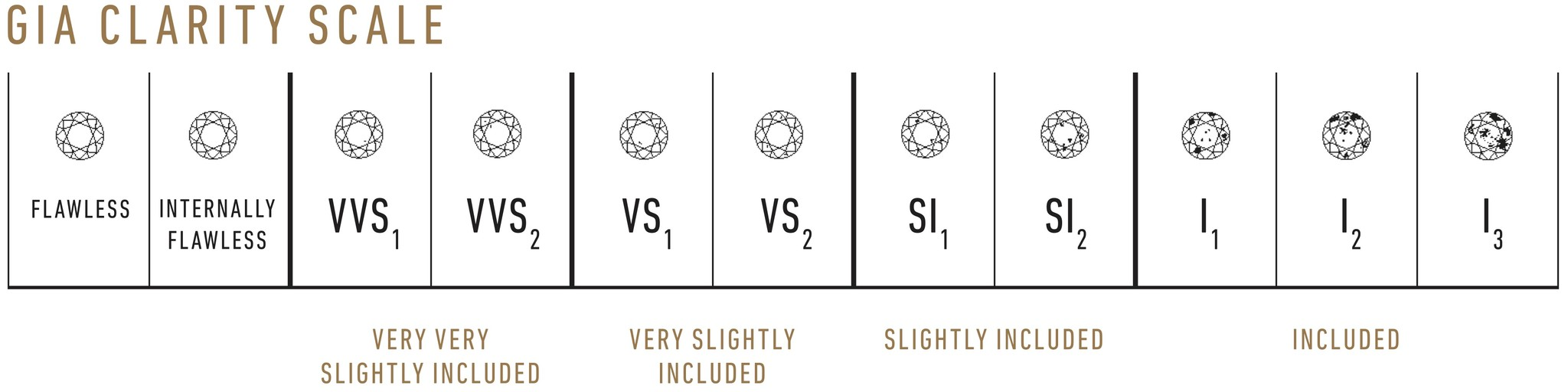 Freedman Jewelers: GIA Clarity Scale