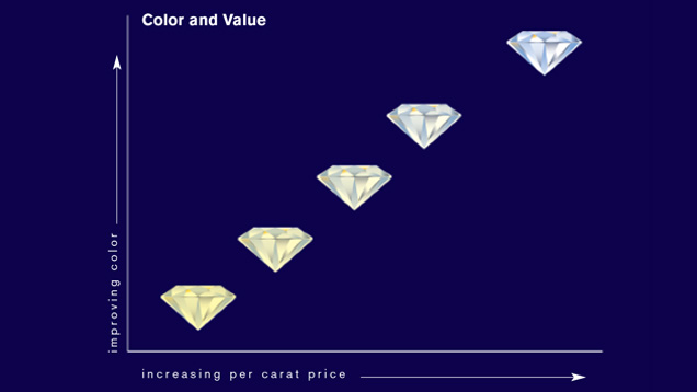 Freedman Diamonds - Diamond Color and Value Scale