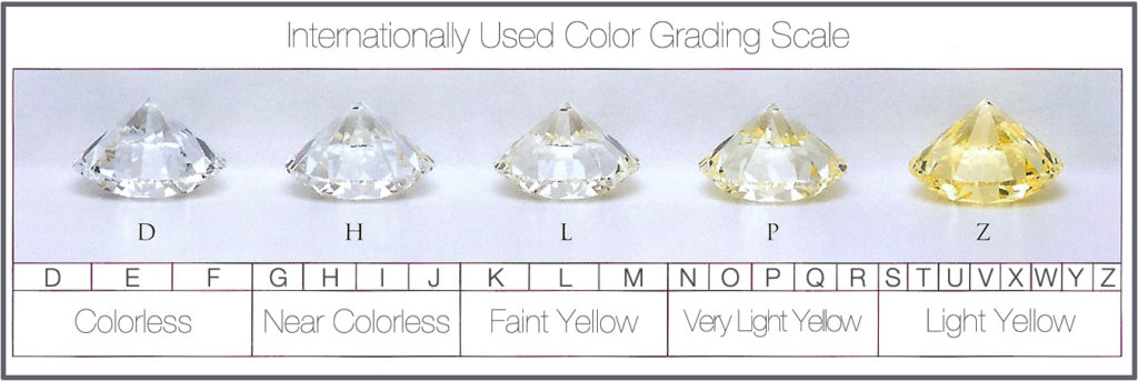 Freedman Diamonds - Color Grading Scale