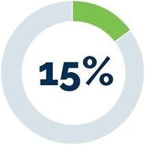 2.5lt  15% NITRO FUEL COOLPOWER 14.5%  CASTOR OIL 3.5%