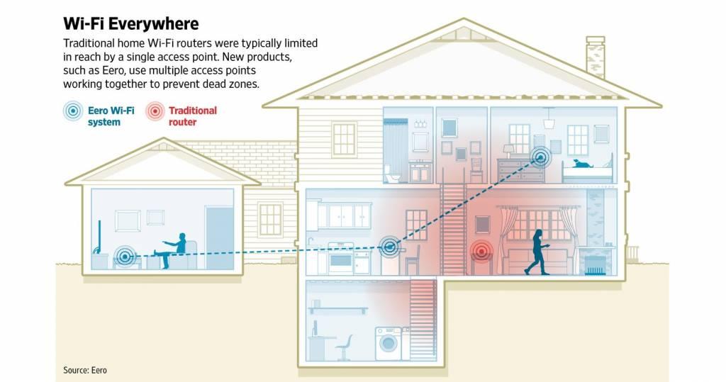 eero eero Home Wi-fi System