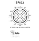 Audio Technica Audio-Technica BP892cW-TH MicroSet Headset Microphone
