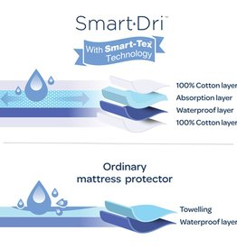Living Textiles Living Textiles Smart-Dri™  Waterproof mattress protector Bassinet
