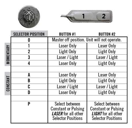 Viridian Viridian X5L-RS Full Size Green Laser