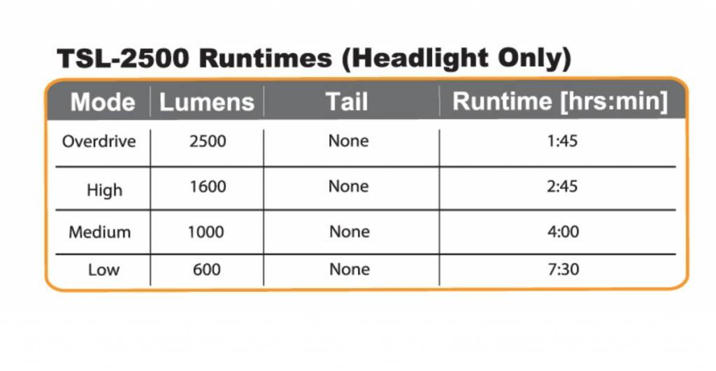 Serfas SERFAS HEADLIGHT 2500 lumen TRUE 2500 USB HEADLIGHT