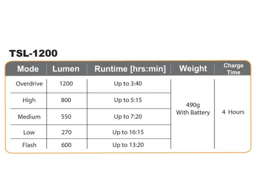 Serfas SERFAS TRUE 1200 USB HEADLIGHT