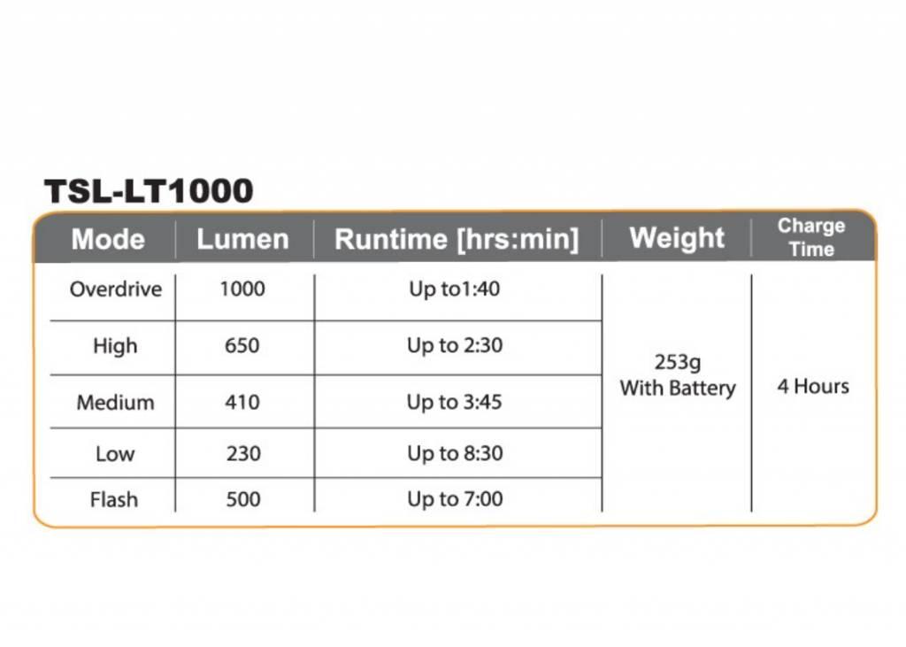 Serfas SERFAS 1000 lumen Headlight TRUE 1000 MINI HEADLIGHT W/COMPACT BATTERY
