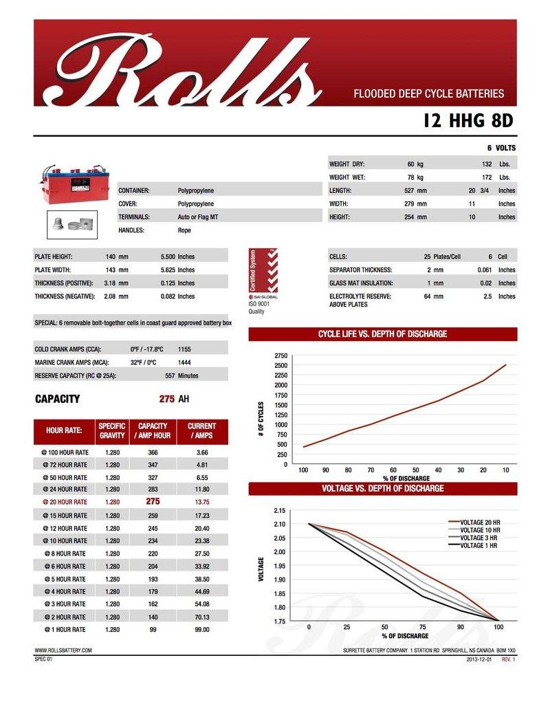 SURRETTE / ROLLS SURRETTE ROLLS BATTERY 12V 4000 SERIES 12 HHG 8D