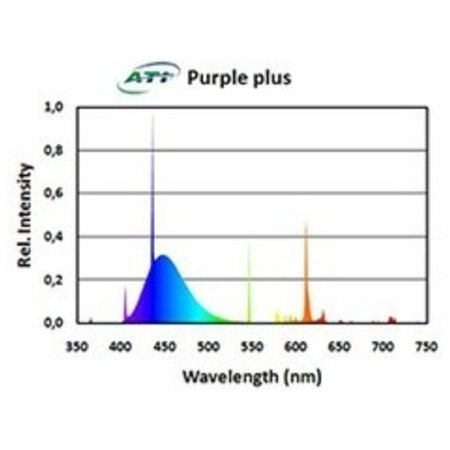 ATI 24w Purple Plus T5 Bulb