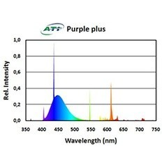 ATI ATI 80w Purple Plus T5 Bulb