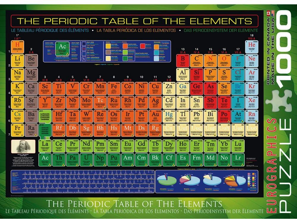 Australia periodic table of the elements puzzle reliquaire australia periodic table of the elements puzzle urtaz Image collections