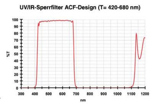 Baader Planetarium Baader Astro Conversion Filter for CANON EOS 300D