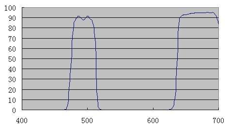 Arcturus Arcturus UHC Narrowband Nebula Filter 1.25