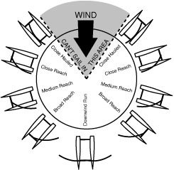 Sail trim diagram