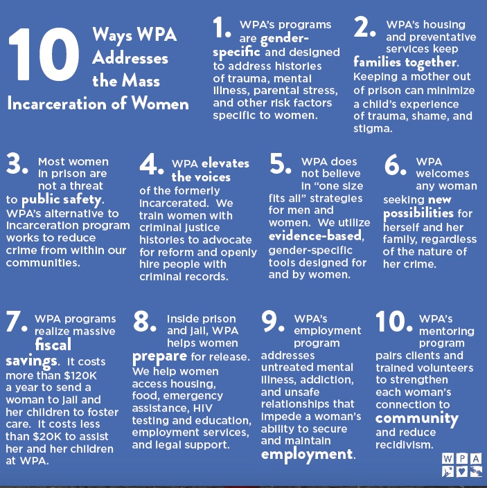 Facts about WPA