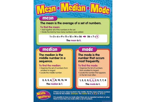 Teacher Created Resources Mean, Median, and Mode Poster