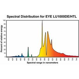 Eye Hortilux Hortilux LU 1000 DE / HTL - Double Ended