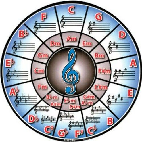 Circle of Fifths Coaster