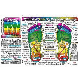 Foot Reflexology Wallet Card