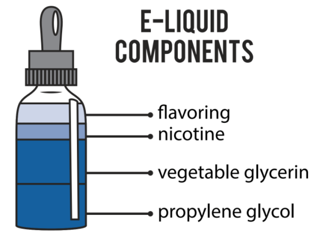 Things You Should Know For DIY Ejuice