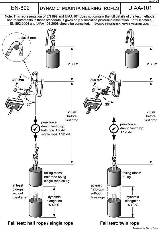UIAA Standardized Rope Testing