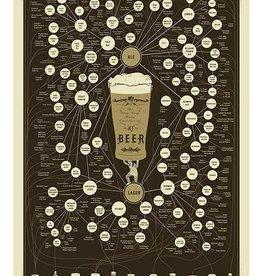 Varieties of Beer Poster
