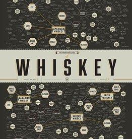Varieties of Whiskey Poster