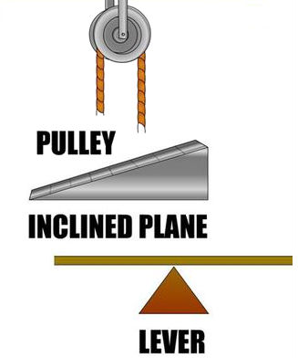 A pulley, inclined plane and lever.