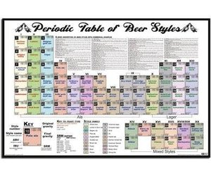 Periodic table of beer poster crosbies homebrew supply urtaz Image collections