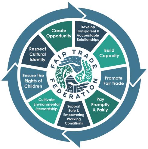 fair trade principles 360