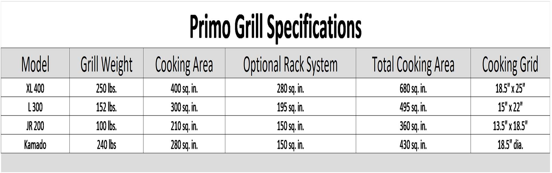 Primo Ceramic Grills Size Comparison