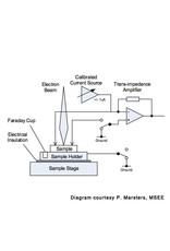 EBIC II Measurement System